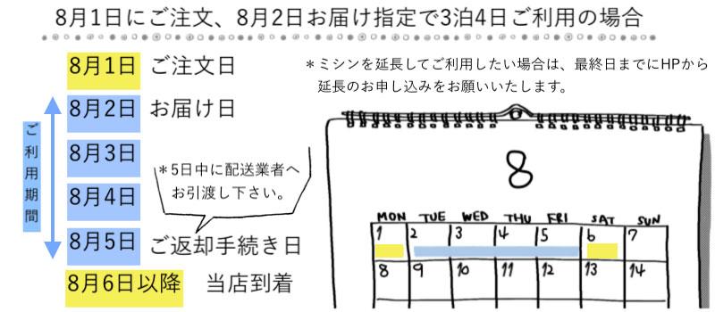 8月1日にご注文、8月2日お届け指定で3泊4日のレンタル日程の例